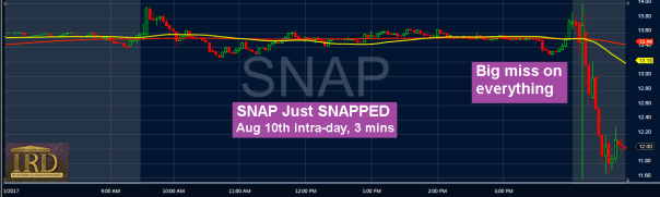 SNAP Stock Just SNAPPED:  Down 29% From Its March IPO