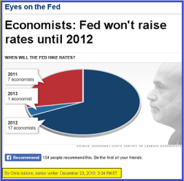 A Hawkish Fed? Hardly