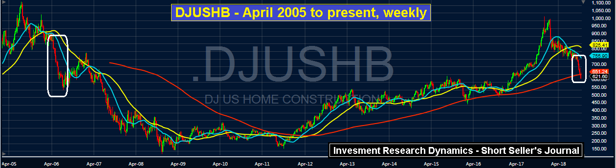 The Homebuilder Stock Train Wreck   Investment Research Dynamics