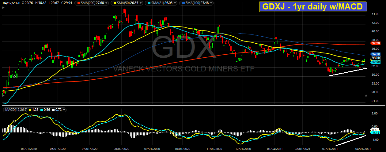 Possible Bottom In Gold And Silver?