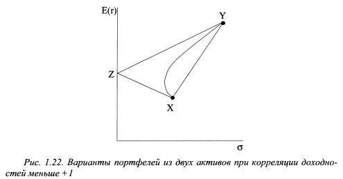 Корреляциялық кірістілік кезінде екі активтерден портфельдің нұсқаларының мысалы +1-ден аз