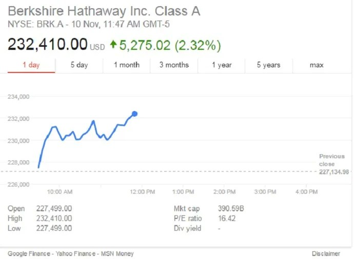Berkshire Hathaway Stock: (BRK-A) Update Nov 2016