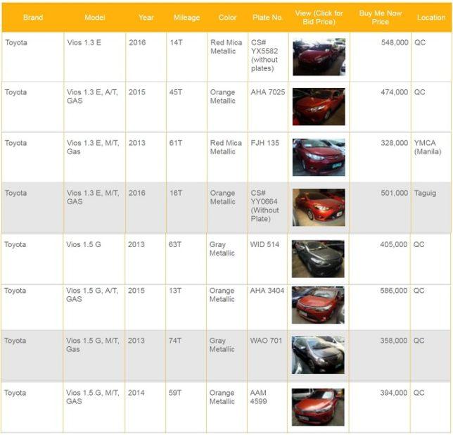 BDO Repossessed Cars For Sale (Toyota Vios Car Models