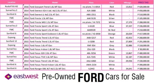 used Ford cars for sale EastWest Bank-min
