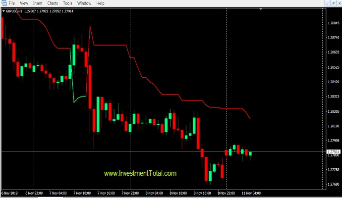 Supertrend Indicator Mt4 Free Download For Trend Follower Trader