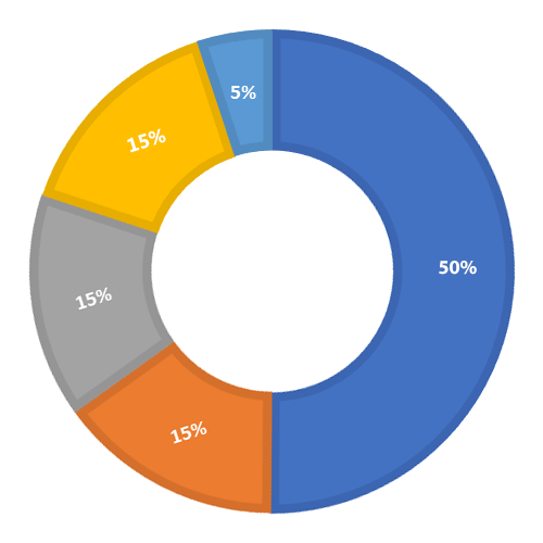 Investor Breakdown: exclusively virtual investor conferences