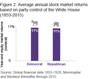 Figure 2: Average annual stock market returns based on party control of the White House (1853- 2015)