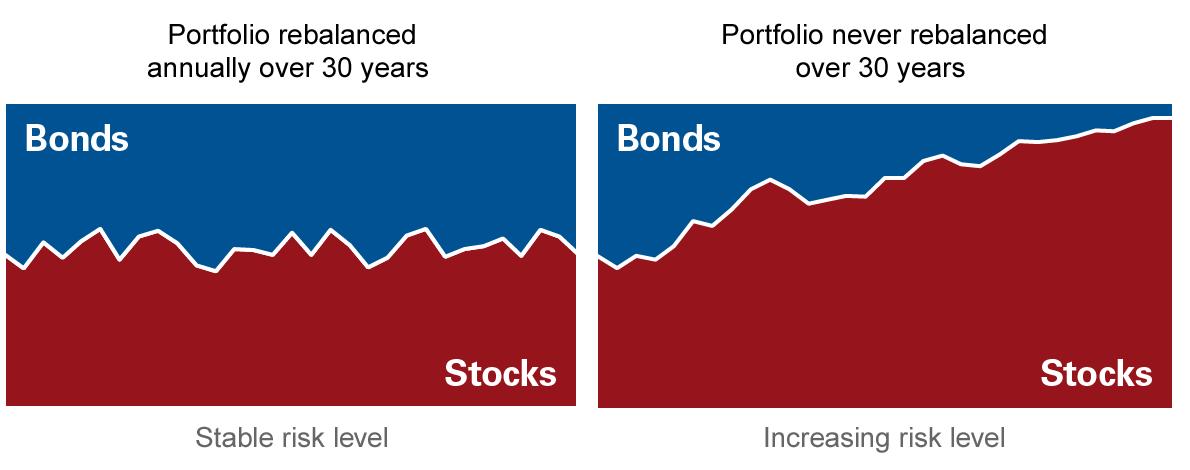 Le azioni aumenteranno l'allocazione nel lungo termine rispetto alle obbligazioni