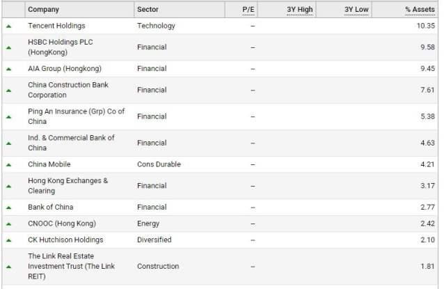 Nippon India ETF Hang Seng BeES holdings