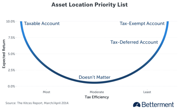 betterment asset location priority list