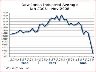 dow jones june 2006 to november 2008