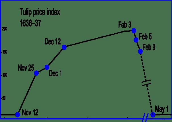 tulip price index