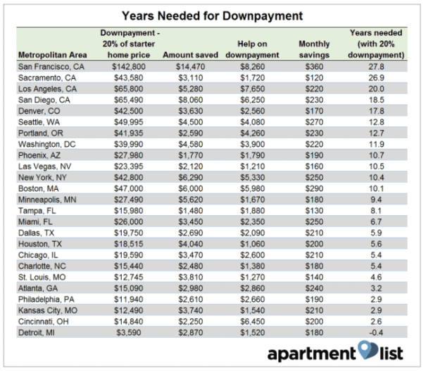 years needed for downpayment