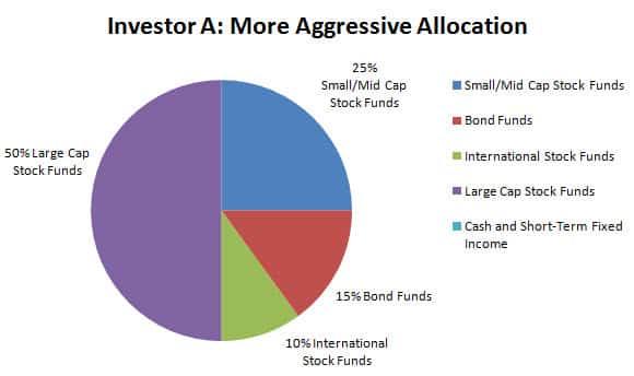 smart401k investor aggressive portfolio a