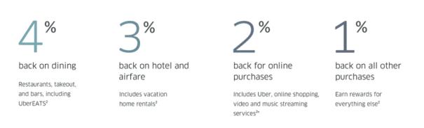 uber rewards percentages