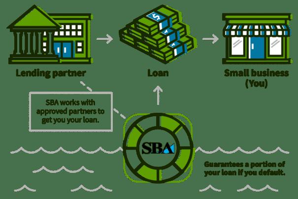 sba fpg loans infographic