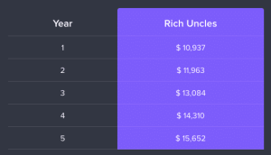 rich uncles 10k roi