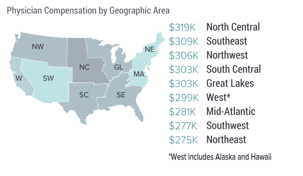physician compensation by geo