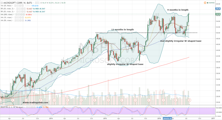 Microsoft Stock: Time to Position for a MSFT Breakout ...
