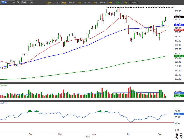 Tesla Inc (TSLA) Stock Is Driving to New Heights ...