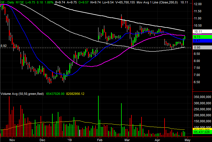 General Electric (GE) stock charts