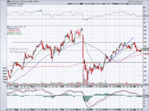 earnings preview for JNJ stock