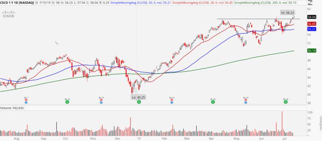 3 Breakout Stocks to Buy: Cisco (CSCO)