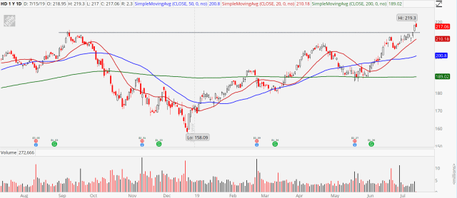 3 Breakout Stocks to Buy: Home Depot (HD)