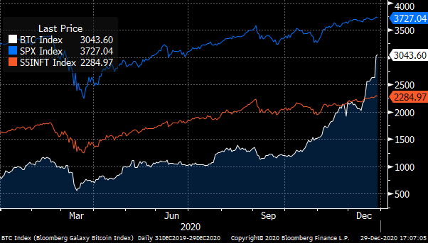 A chart showing the prices of Bloomberg Bitcoin (BTC, White), S&P 500 (SPX, Blue) & S&P Information Technology (S5INFT, Red) Indexes during 2020.