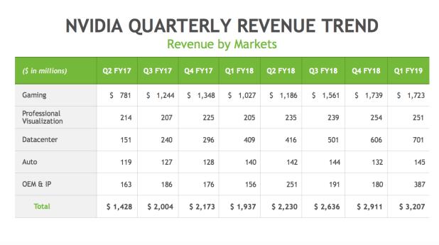 NVIDIA 四半期のセグメント別売上高推移