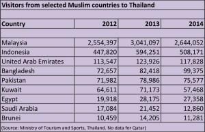 Thailand Muslim visitors