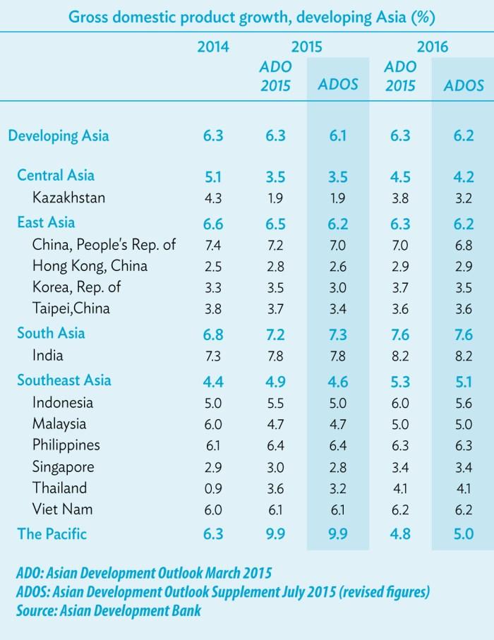 Asian Development Outlook 2015 Supplement: Growth Prospects Soft