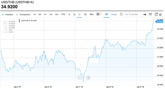 USDTHB=X Interactive Stock Chart   Yahoo! Inc. Stock - Yahoo! Fi