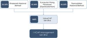 valuecap