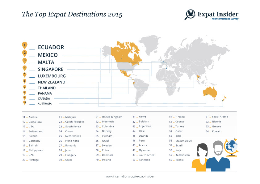 Singapore, Thailand, Philippines top Asian expat destinations