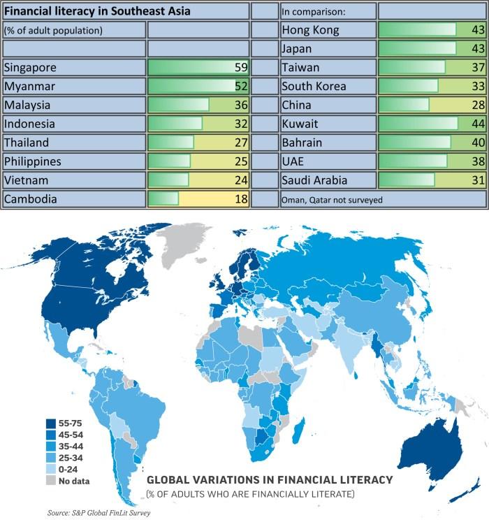 Financial literacy graph