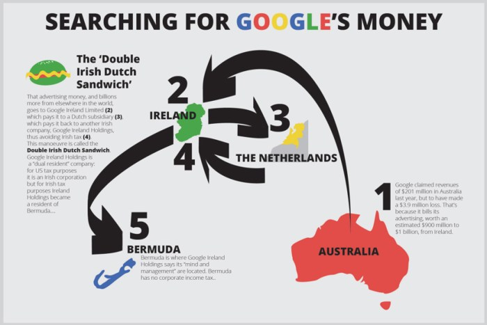 Google Money Trail