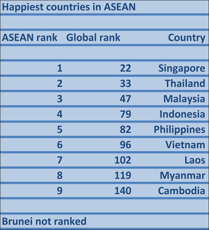 """Singapore """"happiest country"""" in ASEAN, followed by Thailand"""