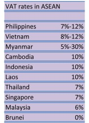VAT rates ASEAN
