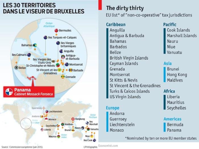 EU tax havens list