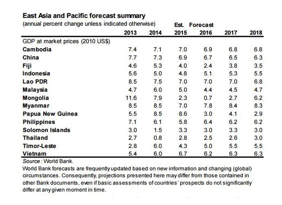 World Bank growth forecast develping Asia