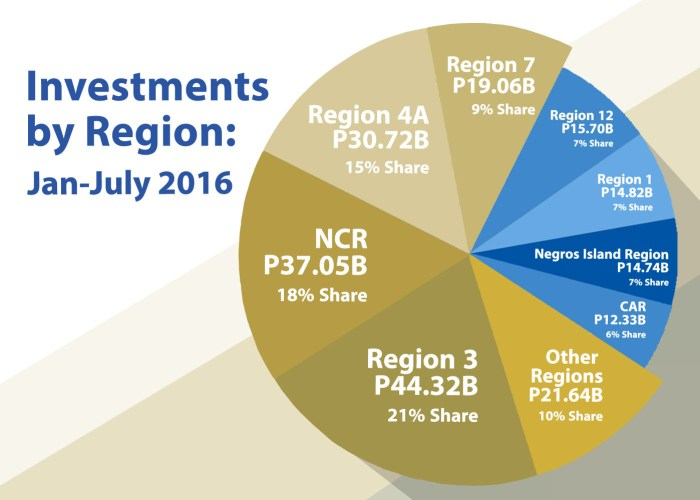 investments-by-region-jantojuly2016