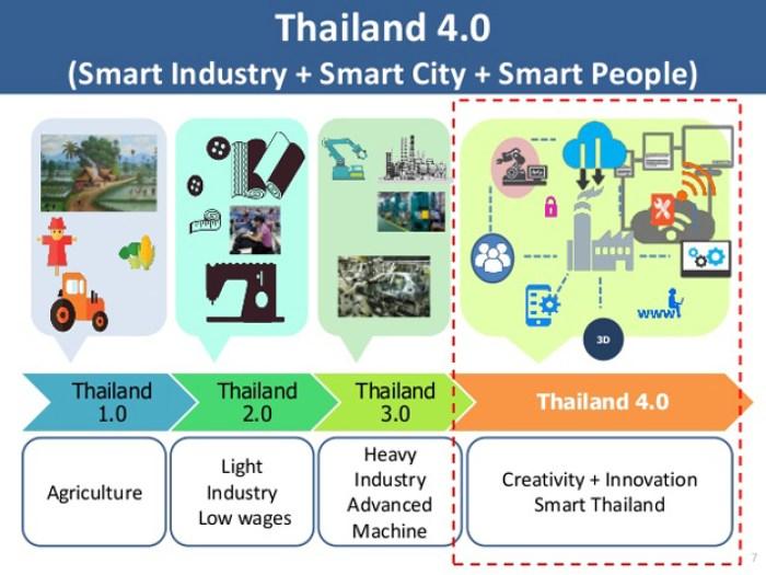 thailand-4-0_graph