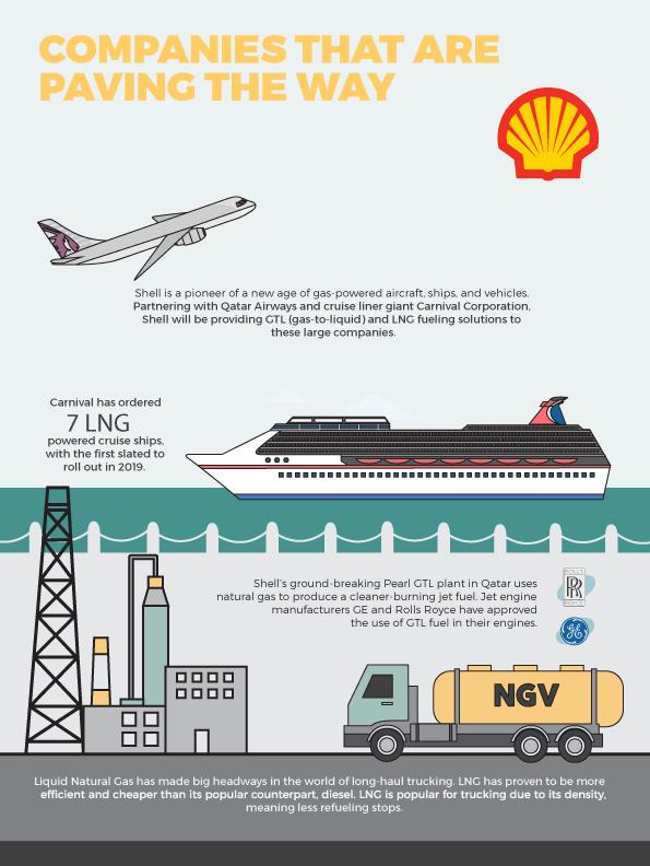 Natural Gas Report | Investvine