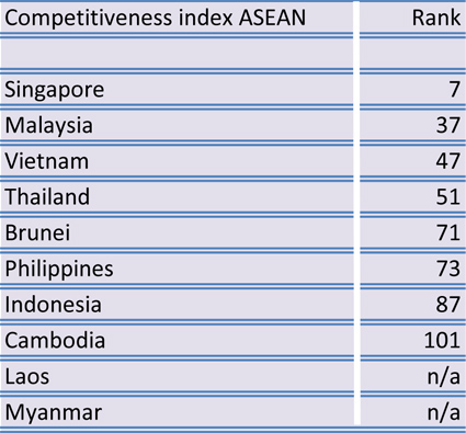 Three ASEAN countries among top-50 innovative nations globally