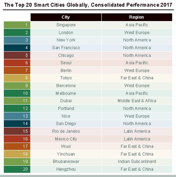 Singapore beats London, New York, San Francisco as best smart city