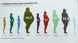 ASEAN obesity