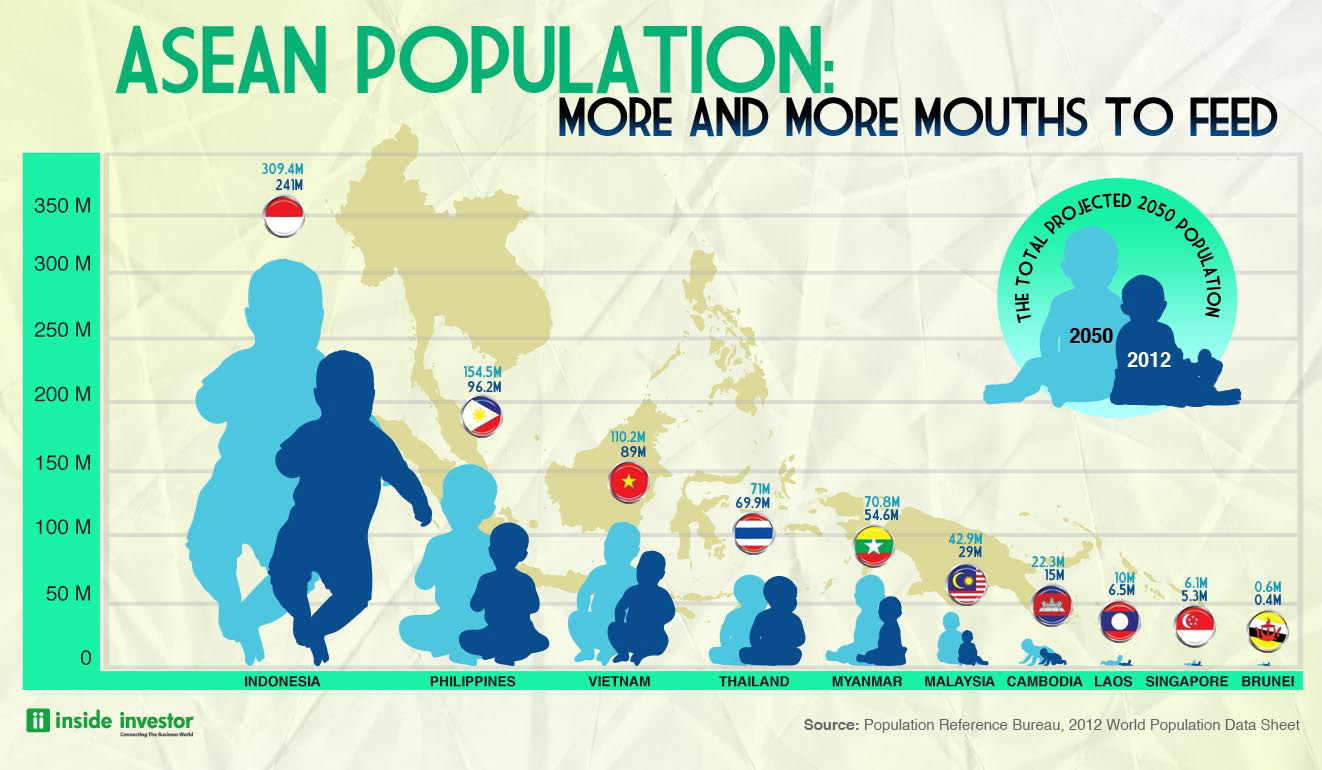 Asean S Growing Population Many New Mouths To Feed