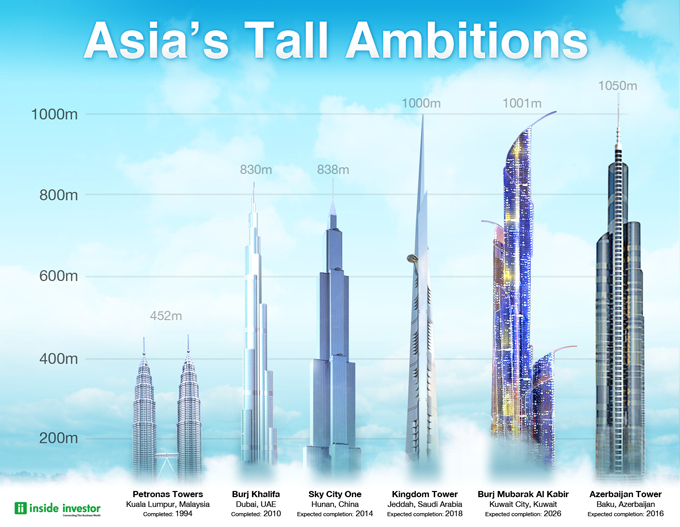 Tall, taller, tallest: Asia reaching out for the skies