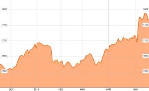 Bursa Malaysia index